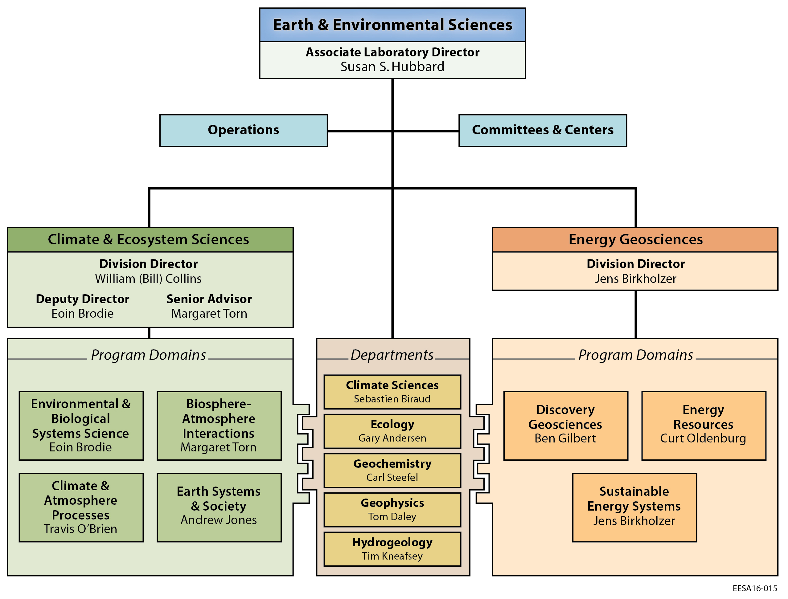 Earth & Environmental Sciences Area Org Chart