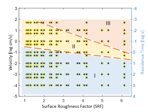 New Research Shows How Surface Roughness Affects Subsurface